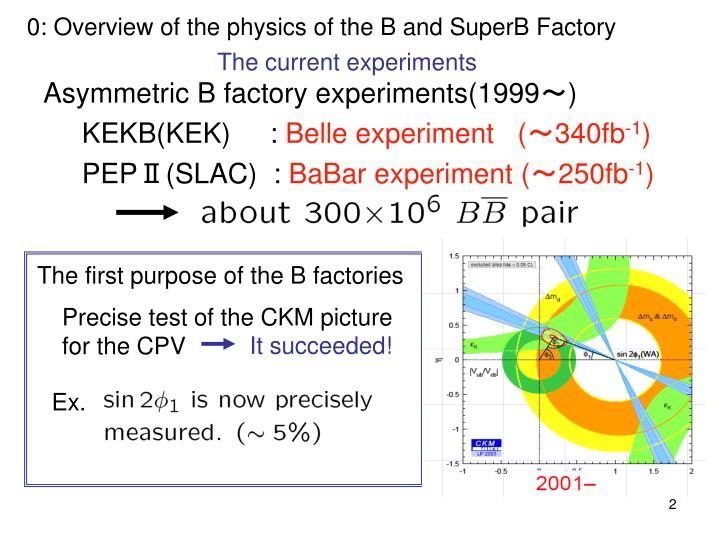 0: Overview of the physics of the B and SuperB Factory