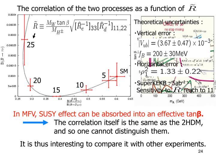 Theoretical uncertainties :