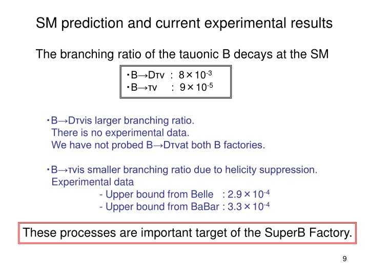 SM prediction and current experimental results