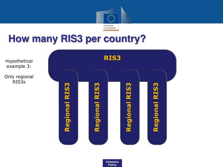 How many RIS3 per country?