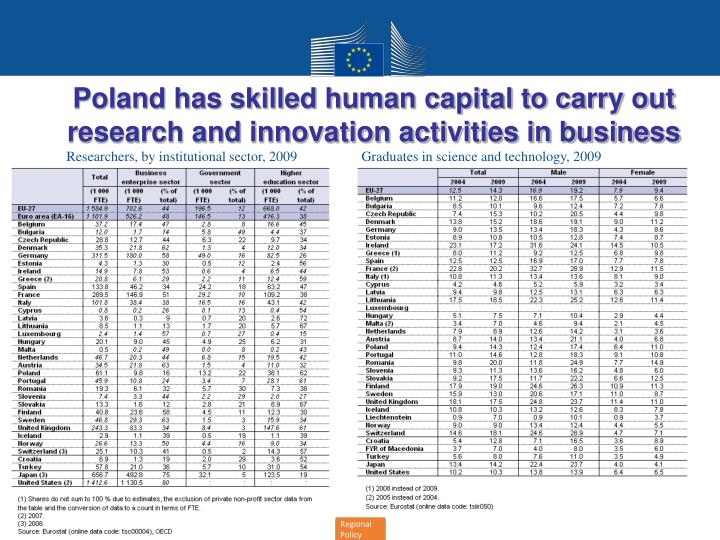Poland has skilled human capital to carry out research and innovation activities in business
