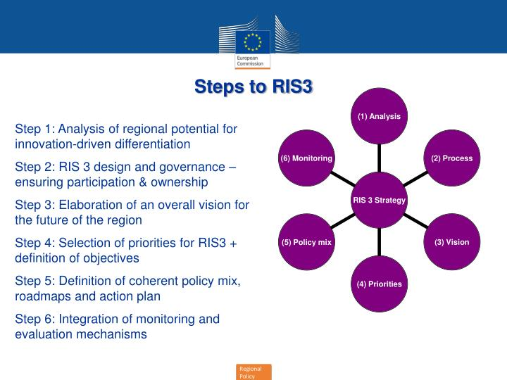 Steps to RIS3