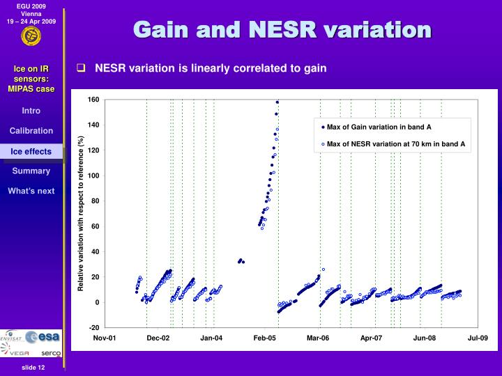 Gain and NESR variation