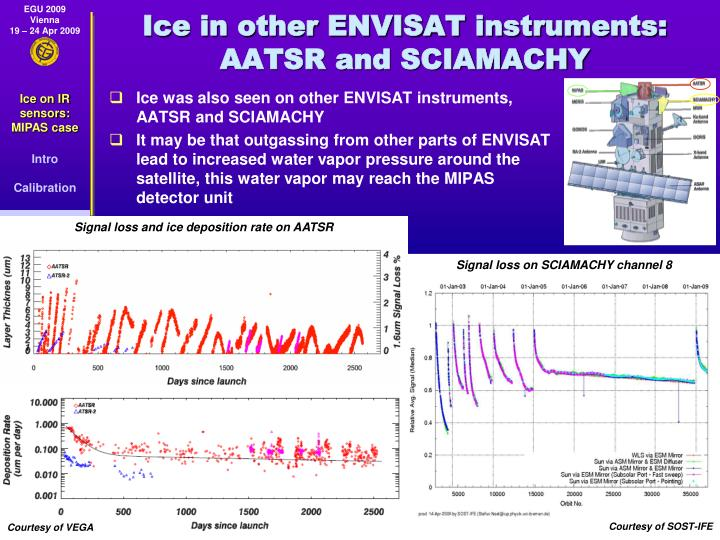 Ice in other ENVISAT instruments: AATSR and SCIAMACHY