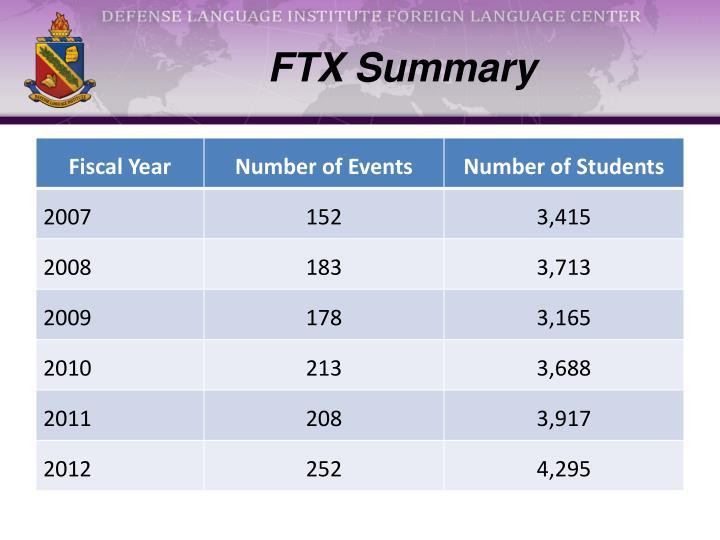 FTX Summary