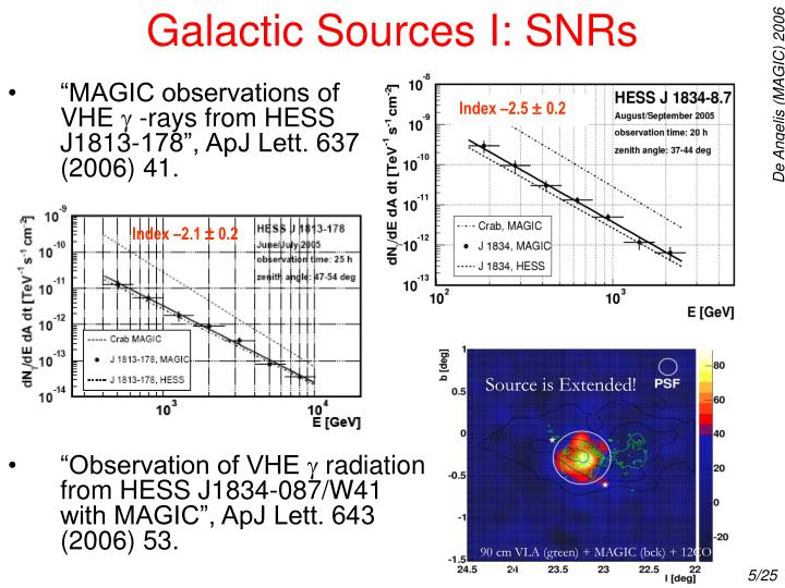 Galactic Sources I: SNRs