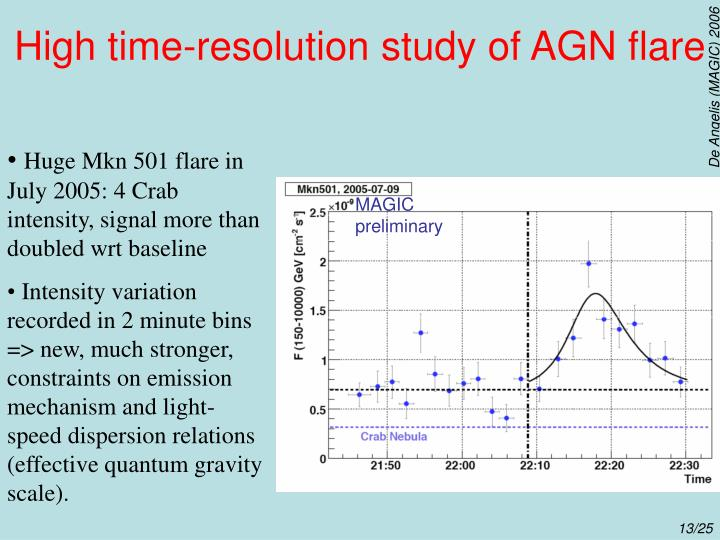 High time-resolution study of AGN flare