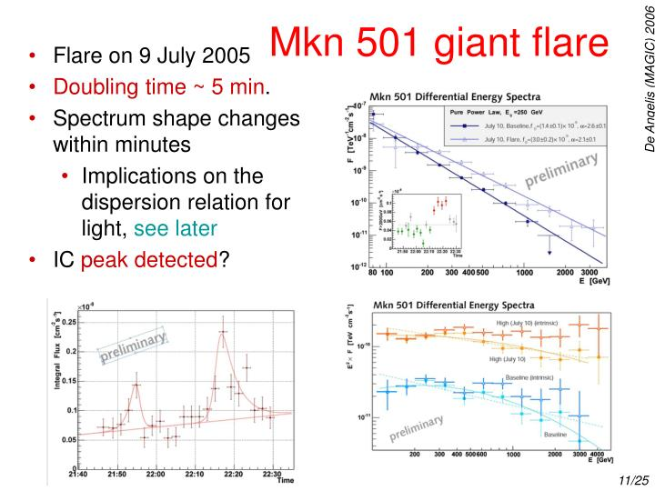 Mkn 501 giant flare