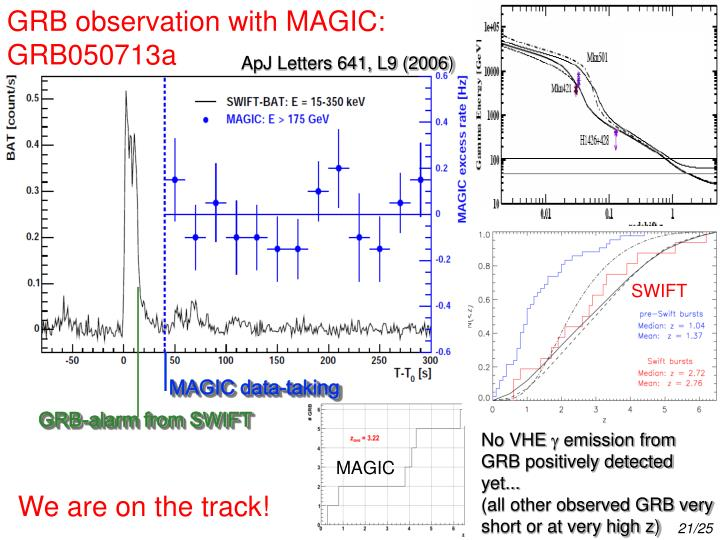 GRB observation with MAGIC: