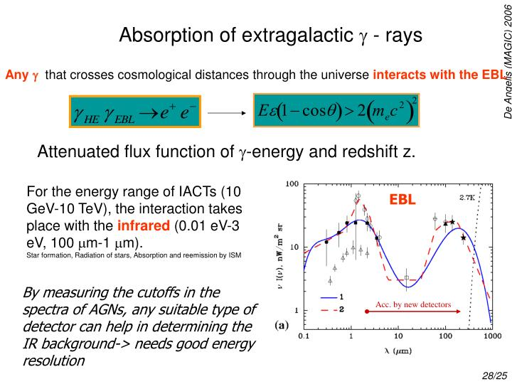 Absorption of extragalactic