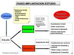fases implantacion estudio