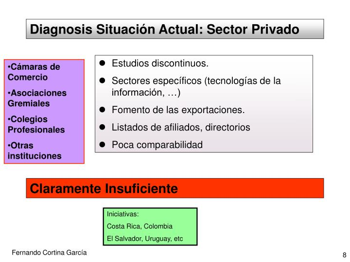 Diagnosis Situación Actual: Sector Privado
