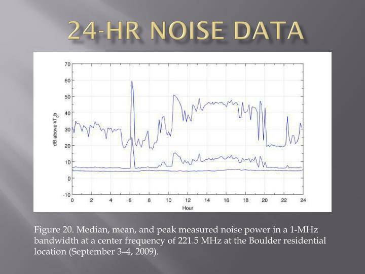 24-hr noise data
