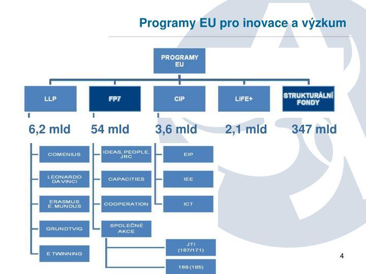 Programy EU pro inovace a výzkum