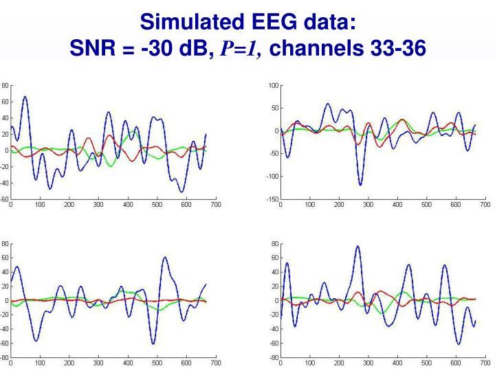 Simulated EEG data: