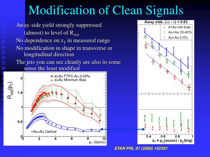 Modification of Clean Signals