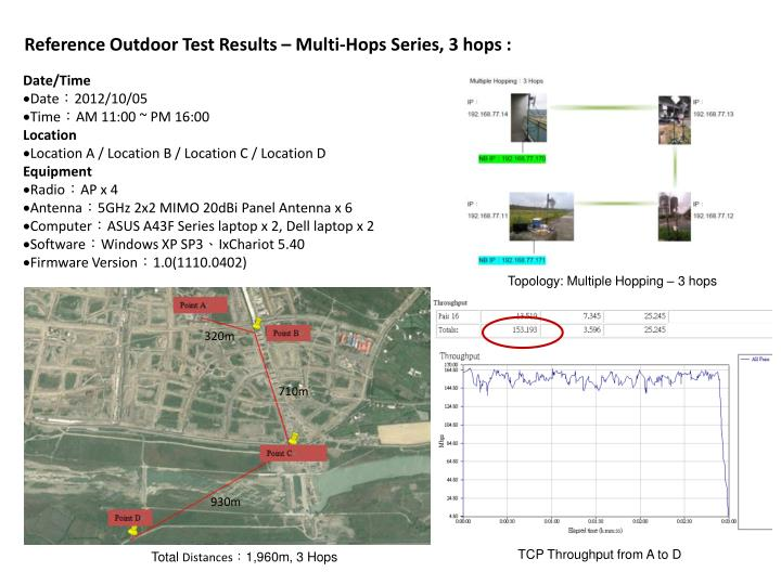 Reference Outdoor Test Results – Multi-Hops Series, 3 hops :
