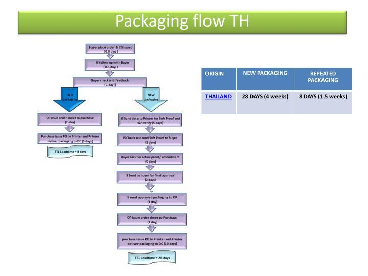 Packaging flow TH