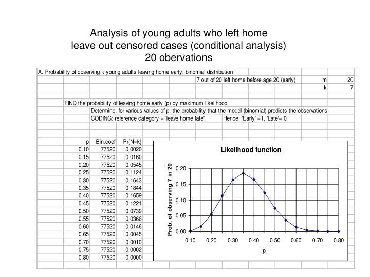 Analysis of young adults who left home