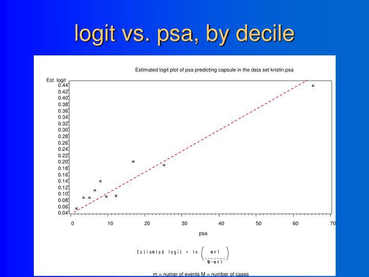 Estimated logit plot of psa predicting capsule in the data set kristin.psa