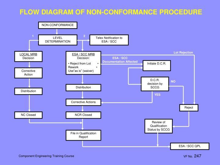 FLOW DIAGRAM OF NON-CONFORMANCE PROCEDURE