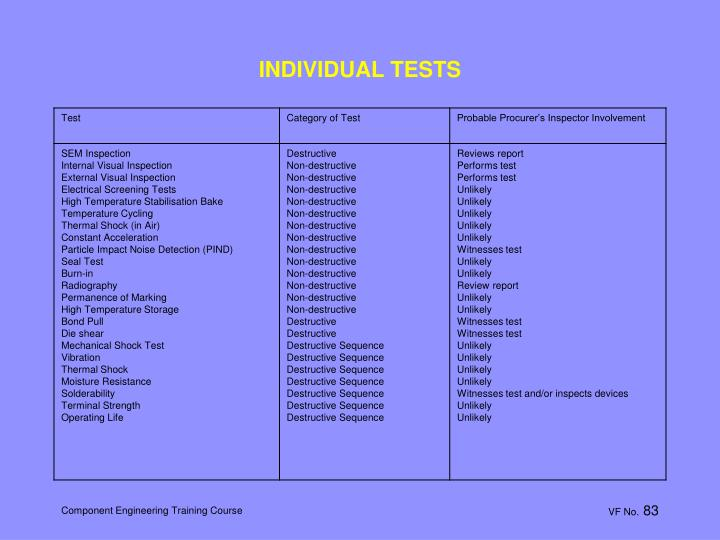 INDIVIDUAL TESTS