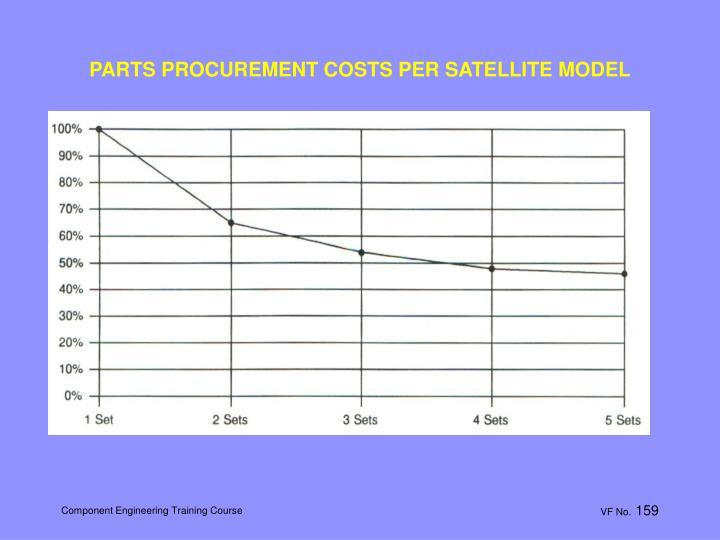 PARTS PROCUREMENT COSTS PER SATELLITE MODEL