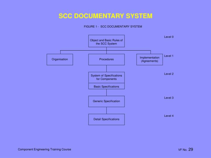 SCC DOCUMENTARY SYSTEM