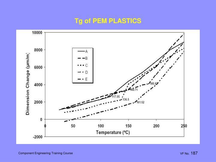 Tg of PEM PLASTICS