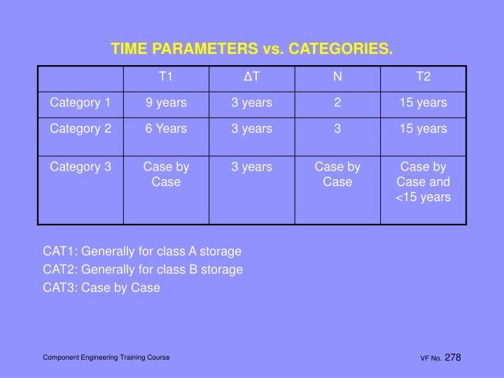 TIME PARAMETERS vs. CATEGORIES.