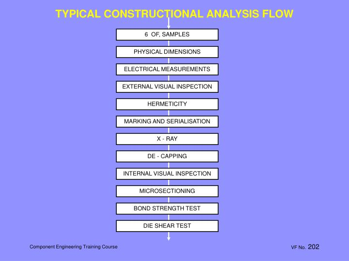 TYPICAL CONSTRUCTIONAL ANALYSIS FLOW