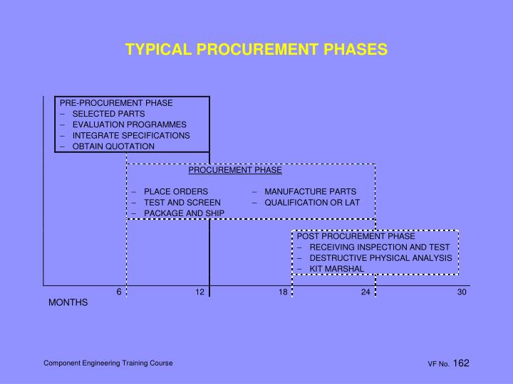 TYPICAL PROCUREMENT PHASES