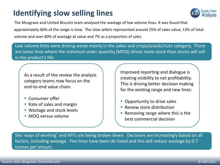 Identifying slow selling lines