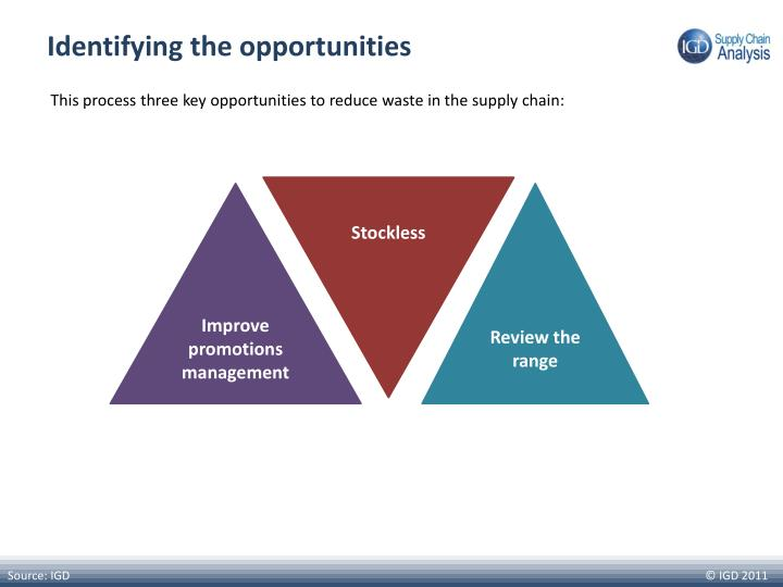 Identifying the opportunities
