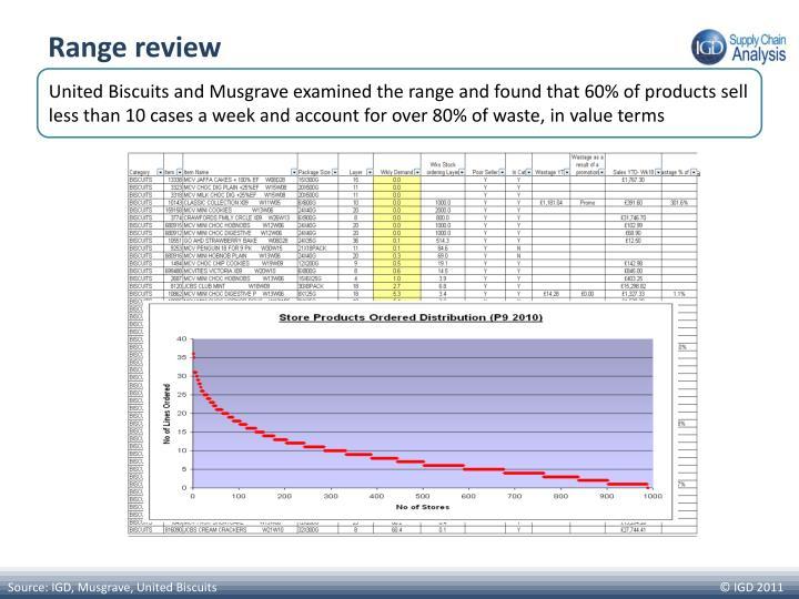 Range review