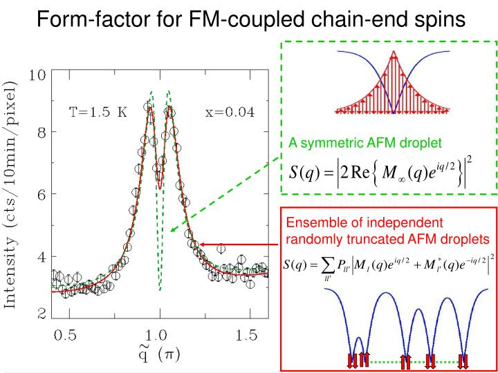Form-factor for FM-coupled chain-end spins