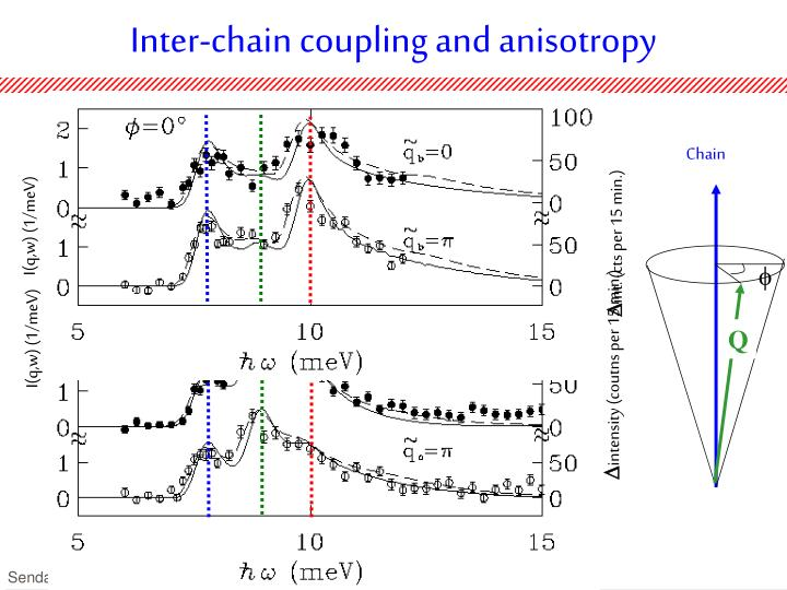 Inter-chain coupling and anisotropy
