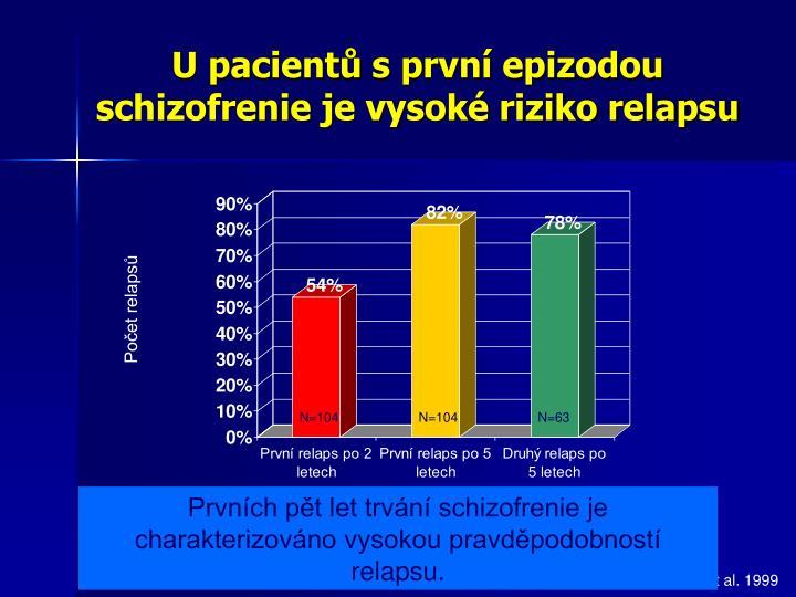 U pacientů s první epizodou schizofrenie je vysoké riziko relapsu