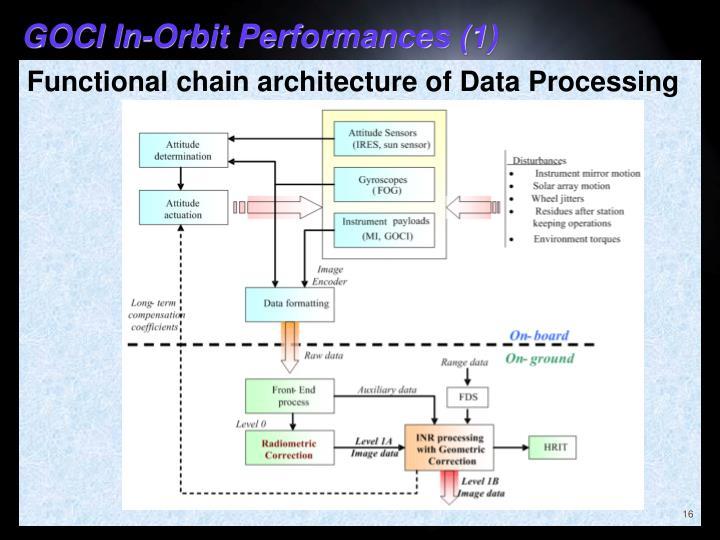 GOCI In-Orbit Performances (1)