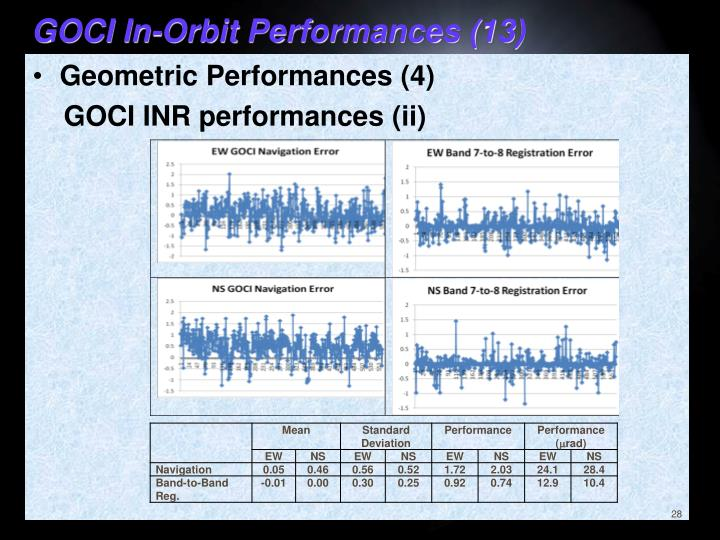GOCI In-Orbit Performances (13)
