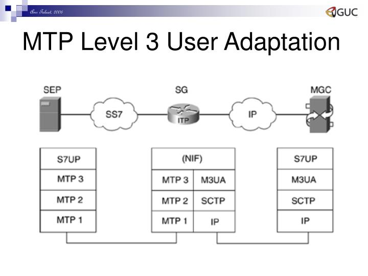 MTP Level 3 User Adaptation