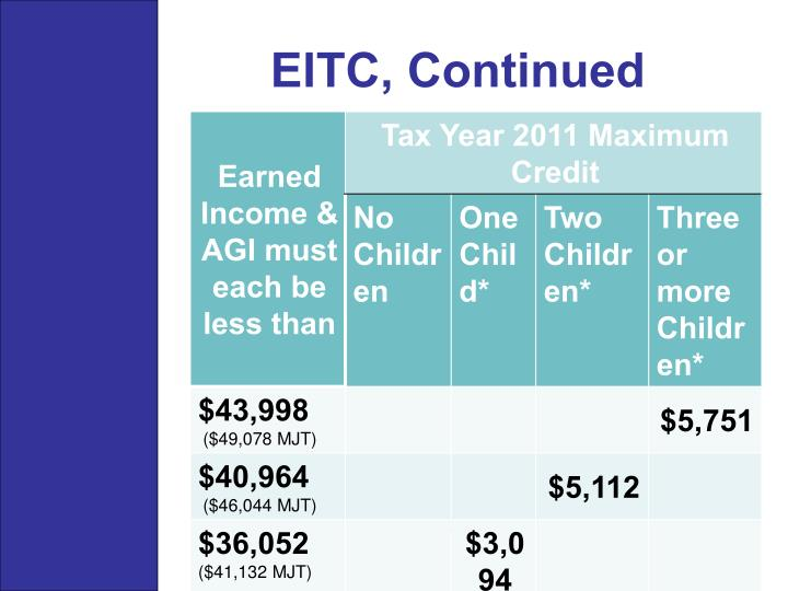 EITC, Continued