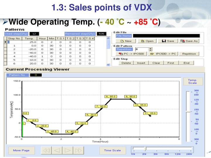 1.3: Sales points of VDX