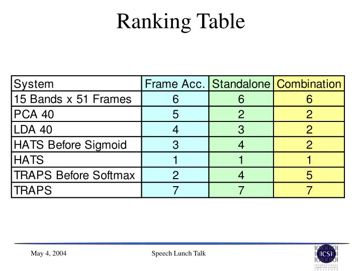 Ranking Table