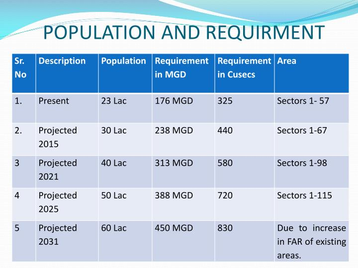 POPULATION AND REQUIRMENT