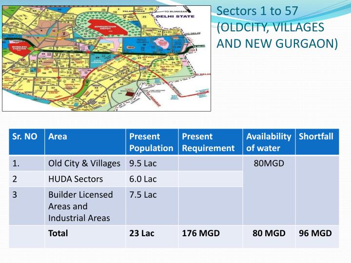 Sectors 1 to 57 (OLDCITY, VILLAGES AND NEW GURGAON)