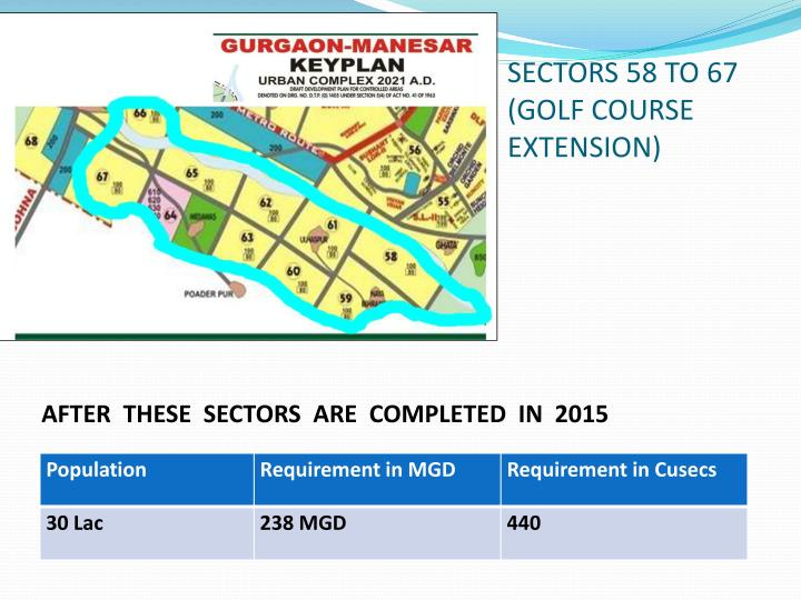 SECTORS 58 TO 67      (GOLF COURSE EXTENSION)