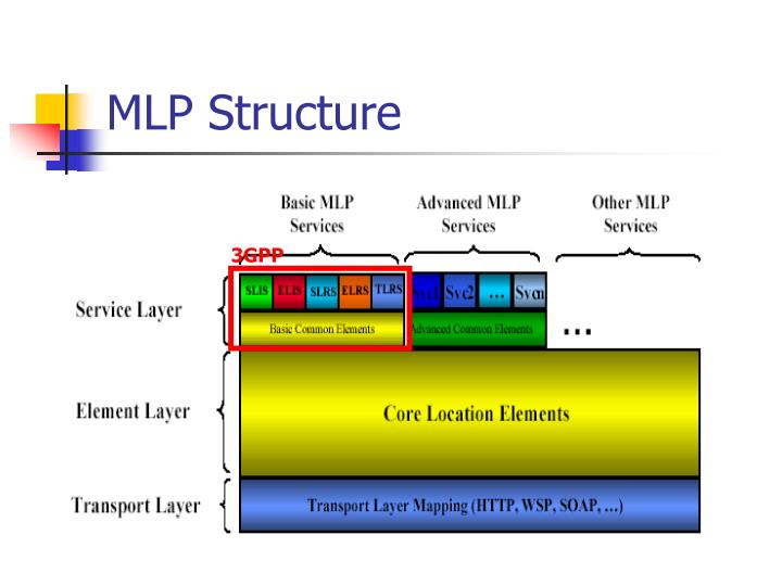 MLP Structure