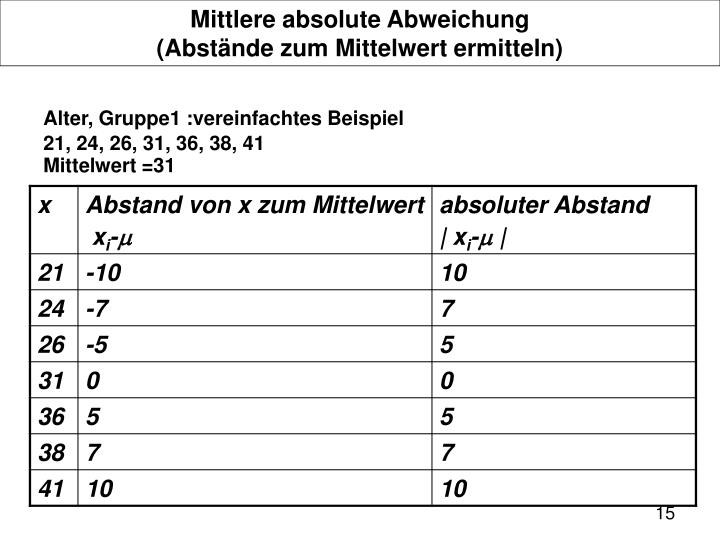 Mittlere absolute Abweichung