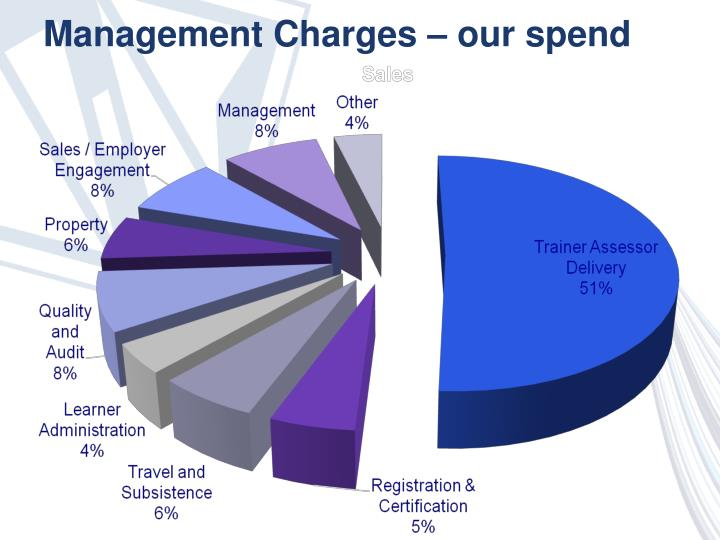 Management Charges – our spend